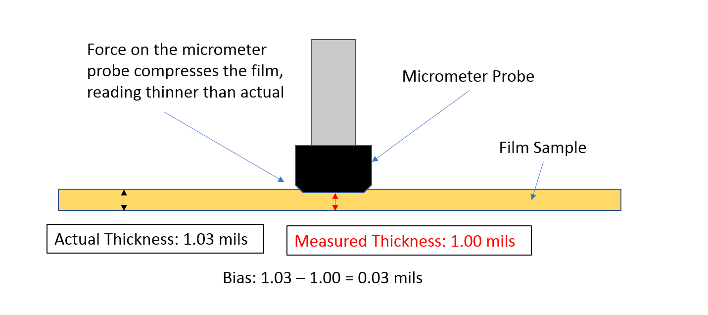 Standard Methods for Measuring Plastic Film